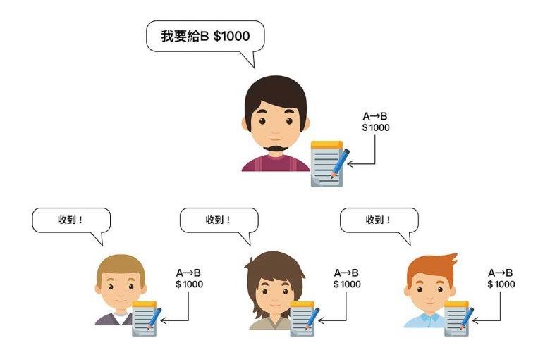 區塊鏈是什麼?區塊鏈代表性貨幣比特幣