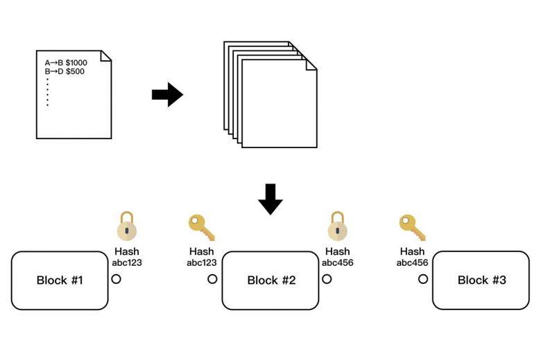 區塊鏈與交易記錄