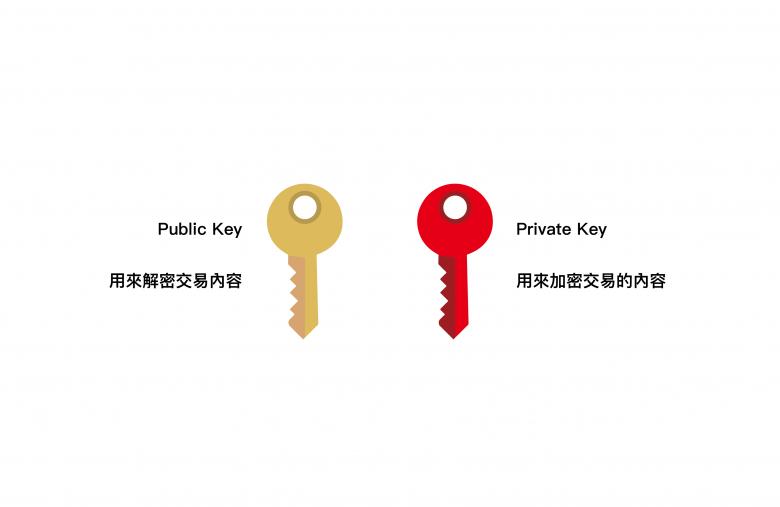 公鑰和私鑰原理