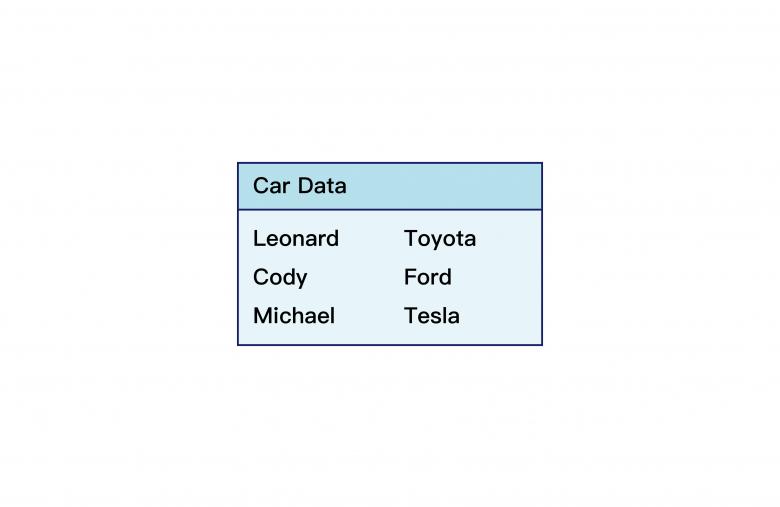 Hash雜湊表範例
