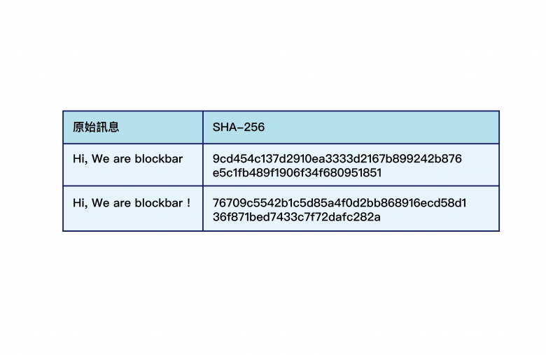 Cryptographic Hash Function(密碼雜湊函式)