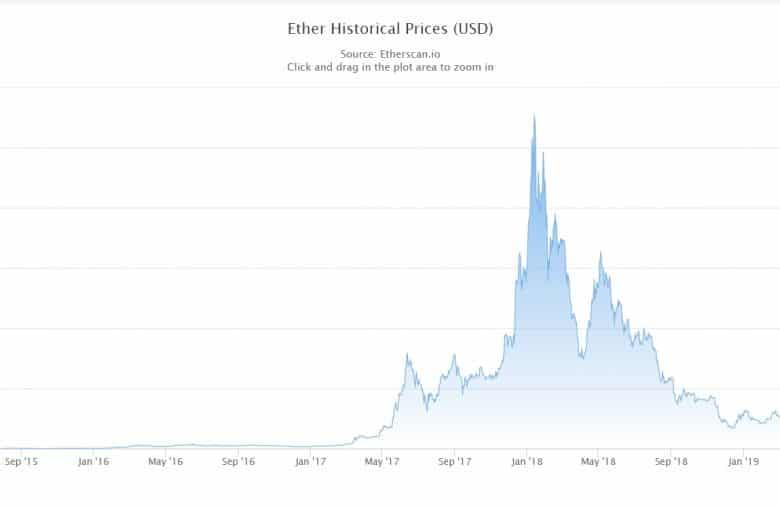 乙太幣歷史價格