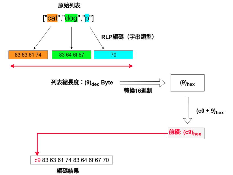 列表類型的RLP編碼