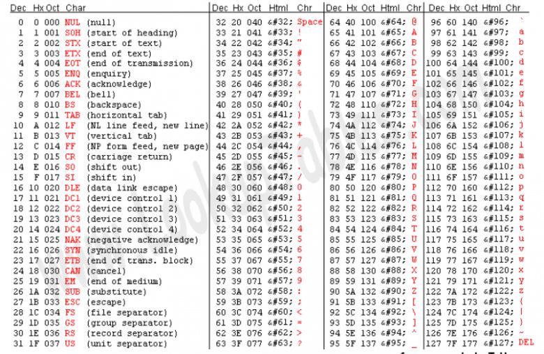ASCII編碼表