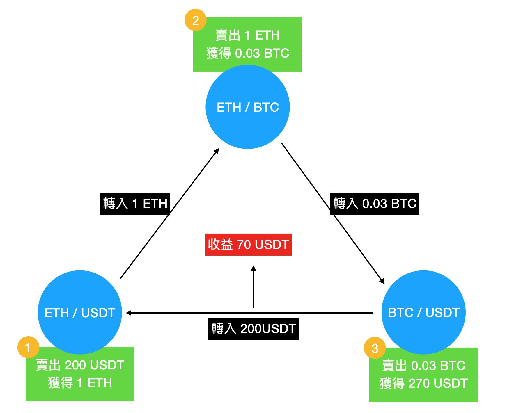 區塊鏈投資 - 三角套利
