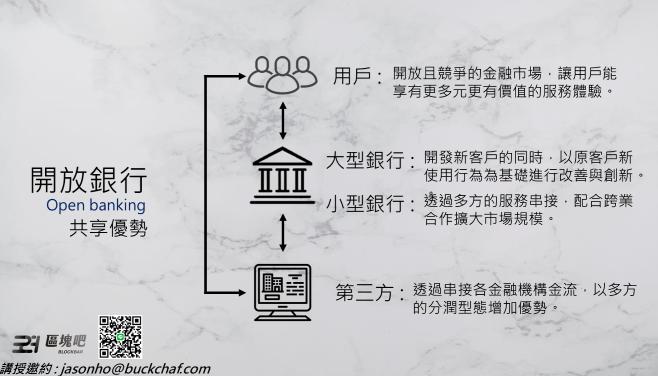 開放銀行與區塊鏈