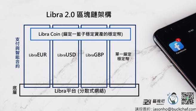 Libra2.0