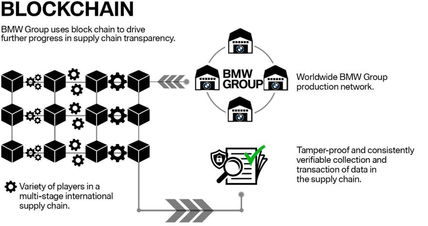 區塊鏈與供應鏈