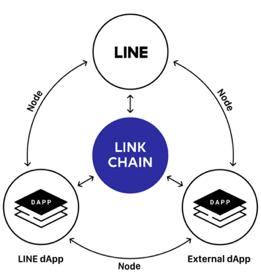 line token