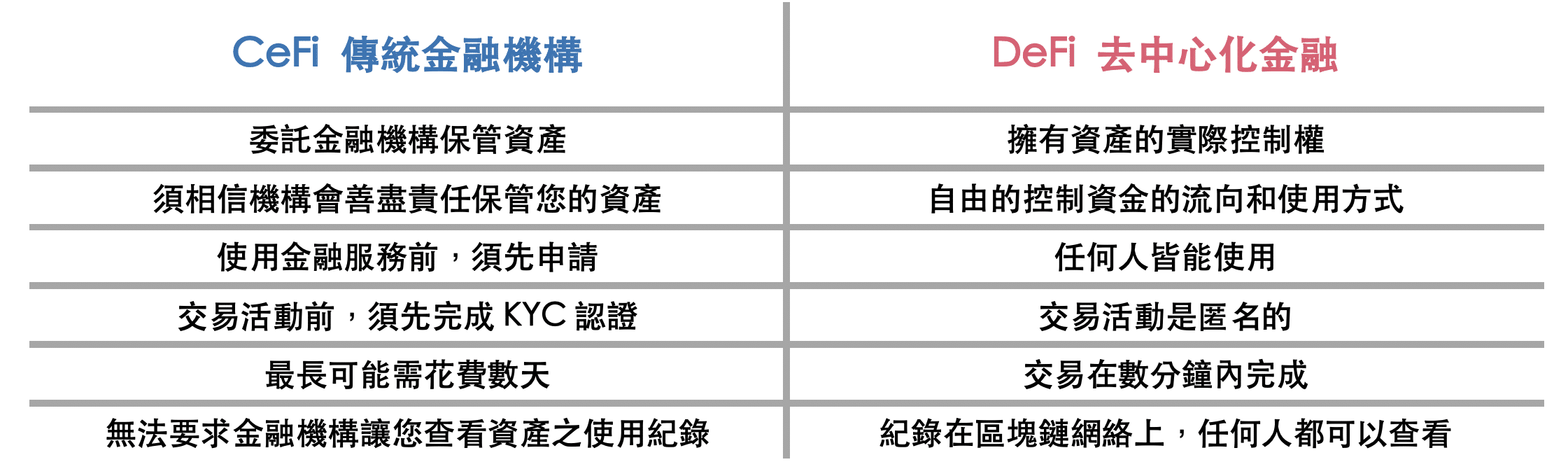 Defi介紹